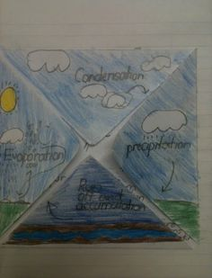 Everyone's posts have been so delightfully turkey-ish that I feel silly about my water cycle! But that's what I had to teach last week in s...