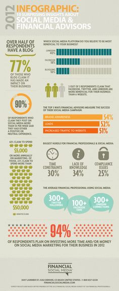 10 Surprising Insights about Social Media & Financial Advisors [INFOGRAPHIC] | Financial Social Media