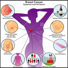 Breast Cancer Prevention and Risk Factors. One in 3 women will die of heart disease compared with 1 in 31 women dying of breast cancer. Fortunately, a healthier lifestyle can be good for cancer prevention as well as for heart health. Physical Inactivity, Cancer Cure, Cancer Cells, Holistic Remedies, Health Quotes, Health And Wellbeing, Physical Activities, Breast Cancer Awareness, The Help