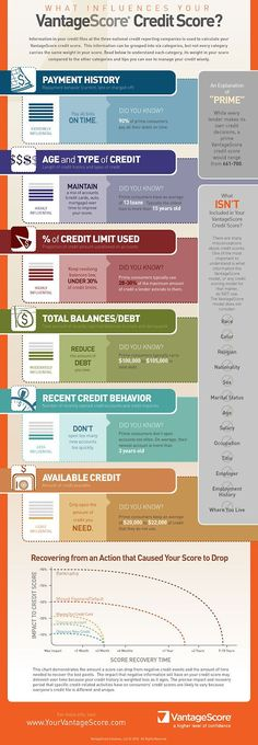 Credit Tips and Tricks: How to Improve Your Credit Score under the New Van. - Informations About Credit Tips and Tricks: How to Improve Your Credit Score under the New Van. PinYou can easily use my prof What Is Credit Score, Improve Your Credit Score, Tips And Tricks, Credit Bureaus, Things To Know, Credit Cards, Scores, Just In Case, Improve Yourself