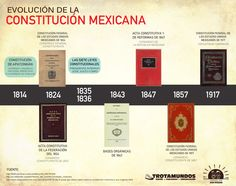 Infografía Evolución de la Constitución Mexicana.