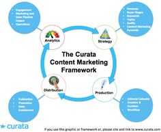 The Content Marketing Pyramid: How to Generate More with Less | Content Marketing Forum