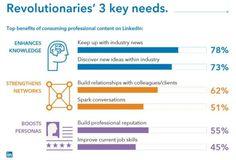 Linkedin key needs