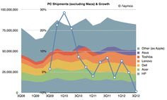 PC shipments (excluding Macs) & growth, Asymco