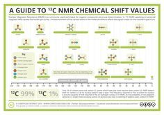 In previous entries in the Analytical Chemistry series of graphics, we've looked at some of the tools that chemists can use to determine the identity of compounds in various samples, including infr...