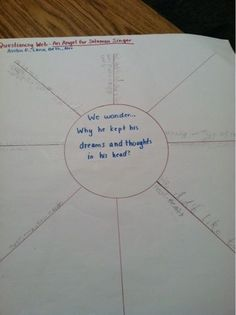 Questioning Lesson from Debbie Miller's, Reading with Meaning
