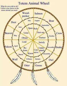Native American Animal Spirit Guides | Pinned by Barbara Konwinski