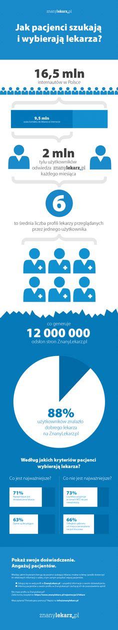 Zastanawialiście się jak pacjenci w Polsce szukają i wybierają lekarzy? Zaskoczeni wynikami?  Żeby zwiększyć liczbę pacjentów w swoim gabinecie załóż konto na www.znanylekarz.pl