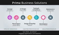 Prima Business Solutions's #Custom_Software_Services Team can provide innovative #software_solutions that help you be more efficient and allow you more time to concentrate on your results. We specialise in building world class custom software using .NET and SQL server. http://primabusinessuk.com/