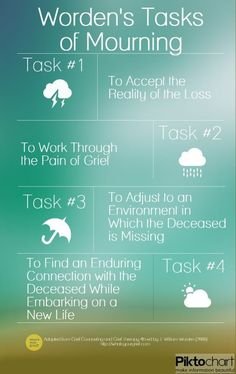 William Worden's four tasks of mourning.  I like to think of the 4th task as 'finding a new normal'.