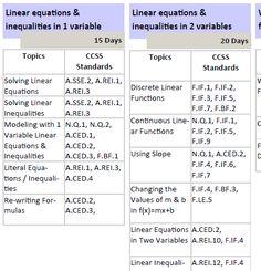 Success » #Made4Math–Common Core Scope & Sequence & Quick knowledge checks