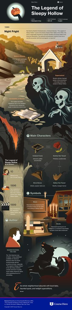 The Legend of Sleepy Hollow study guide infographic Literature Books, American Literature, Classic Literature, Teaching Literature, Book Infographic, Books To Read, My Books, Legend Of Sleepy Hollow, Book Summaries