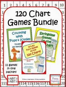 120 chart - Yahoo Image Search Results