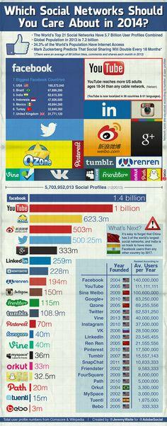 Hola: Una infografía sobre las Redes Sociales a vigilar en 2014. Vía Un saludo