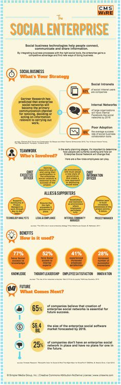 https://social-media-strategy-template.blogspot.com/ #SocialMedia The Social Enterprise - #Infographic www.digitalinform...
