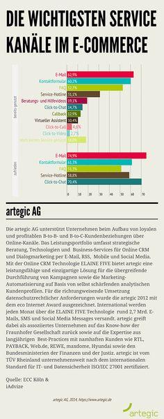 Studie: E-Mail ist wichtigster Service Kanal im E-Commerce
