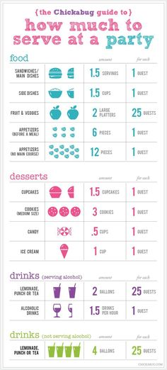 How much food and drinks to serve at a party: