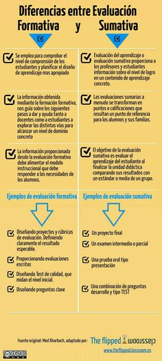 Miedo a expresarse en pblico y quedar mal problemas actuales del flipped classroom spanish classroom teaching spanish learn spanish infographic education teaching science teaching time teaching resources fandeluxe Gallery