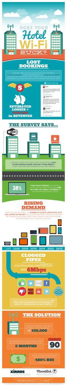 Infographic: o reţea Wi-Fi proastă generează pierderi