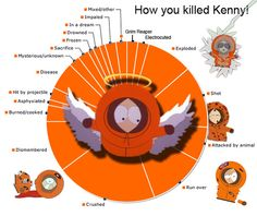 """Kenny has died over 80 times to date. 