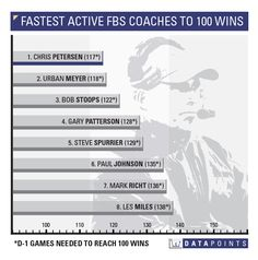 Fastest active FBS coaches to 100 wins | 11/29/14 #UWDataPoints