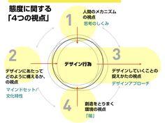 デザイン態度論 via Pocket http://ift.tt/2fnNCas
