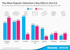 This chart shows the most popular Valentine's Day gifts for American men and women above age 18.