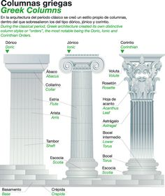 Columnas griegas Architecture Sketchbook, Modern Architecture, Ancient Greek Tattoo, Roman Literature, Rome History, Architectural Columns, Classic House Design, Hotel King, Home Design Floor Plans