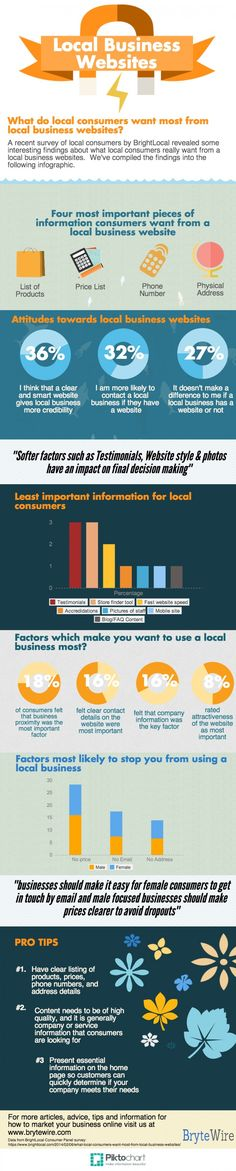 What Consumers Want from a #LocalBusiness #Website