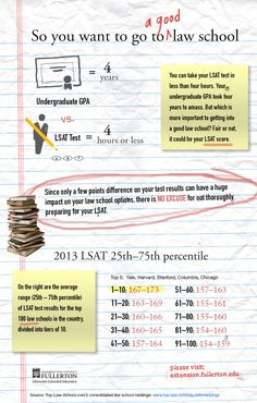It's hard to overstate how important preparation for the LSAT is for getting into a top law school. #LSAT #Study