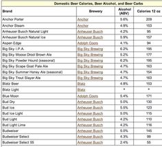 Domestic Beer Calorie Chart For A Lover Like Myself