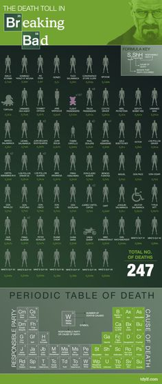 SPOILERS - A chart of every death in Breaking Bad that can be tied back to Walter White. ~ [Breaking Bad]teaching students the hazard of Meth, Walter White, Breaking Bad Party, Serie Breaking Bad, Breaking Bad Funny, Jesse Pinkman, Best Tv Shows, Best Shows Ever, Favorite Tv Shows, Favorite Things
