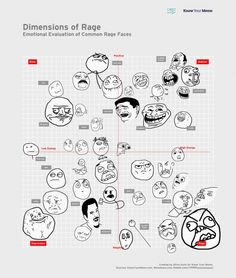 Dimensions of rage
