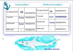Greek Language, Learning Activities, Grammar, Teacher, Education, School, Professor, Greek, Teachers