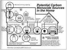 Smoke & CO Detectors 101 | Swartz Electric http://swartzelectric.biz/smoke_detectors/