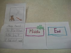 Great beginning, middle, end literature idea!