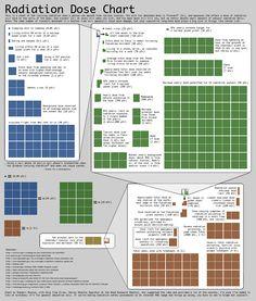 Radiation inforgraphic xkcd