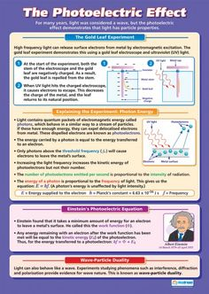 The Photoelectric Effect | Science Educational School Posters
