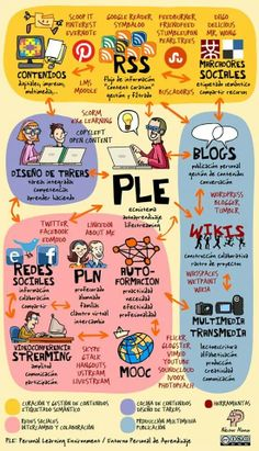 Los Entornos de Aprendizaje Ricos en Tecnología o TRILE (Tecnology Rich Learning… Teaching Technology, Educational Technology, Teaching Resources, Teaching Ideas, Learning Styles, Learning Tools, Knowledge Management, Flipped Classroom, Learning Environments