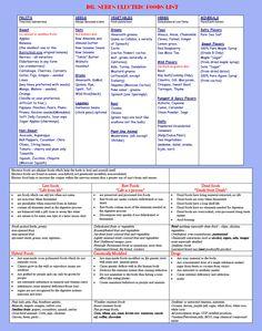 Dr. SEBI's Electric Food List
