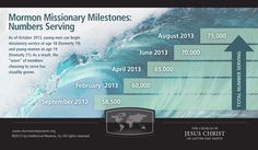 #Mormon #Missionary #Infographic — See how the number of missionaries serving worldwide has grown between when the minimum ages were lowered in October 2012 through the present (August 2013). #LDS #Missionaries