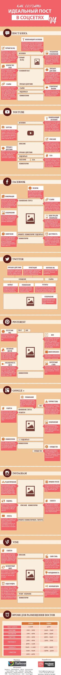 Идеальный пост для соцсетей (Инфографика)::