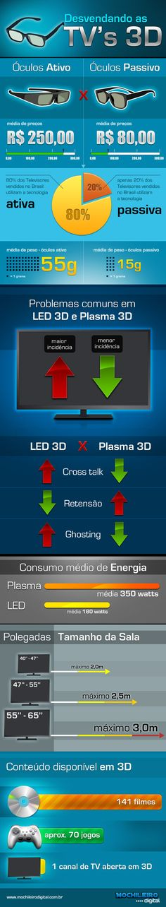 LCD, Plasma or Led? Wich one is the best for 3d technology? What is the best TV?