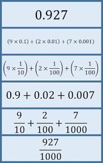 math worksheet : 1000 ideas about expanded notation on pinterest  place values  : Expanded Notation With Decimals Worksheets