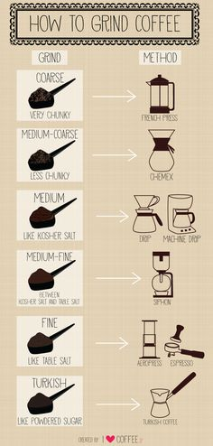 A nice guide on grind consistency for different preparation methods. Though, we think you might want to go a bit coarser for your AeroPress!