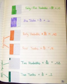 Here's a nice journal idea for comparing decimals and understanding the use of zero.