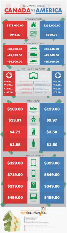 Curious about the cost differences between #Canada and the USA? It's not just in housing, either - even diapers and a bottle of Pepsi cost more! via Rentseeker.ca Our clients know everything!, www.cursivepr.ca