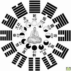 The Qigong art of Baguazhang is based off of the ancient Taoist book the I Ching, otherwise known as the Yijing, or Book of Changes. Qi Gong, Chinese Book, Chinese Art, Tai Chi, Kung Fu, Feng Shui, Book Of Changes, Tao Te Ching, Cycle Of Life
