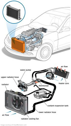 Kühler - Automotive care and repair - Technologie 240z Datsun, Jetta A4, Car Websites, Refrigeration And Air Conditioning, Car Radiator, Radiator Repair, Car Facts, Automotive Engineering, Automotive Group
