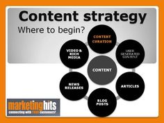 """Using Content Curation To Find New Customers.   Being an Internet marketer for many years I've seen the landscape change many times but one thing has stayed the same """"Content is King"""", when it comes to driving traffic to a website. As a business owner we all want to get new customers to"""